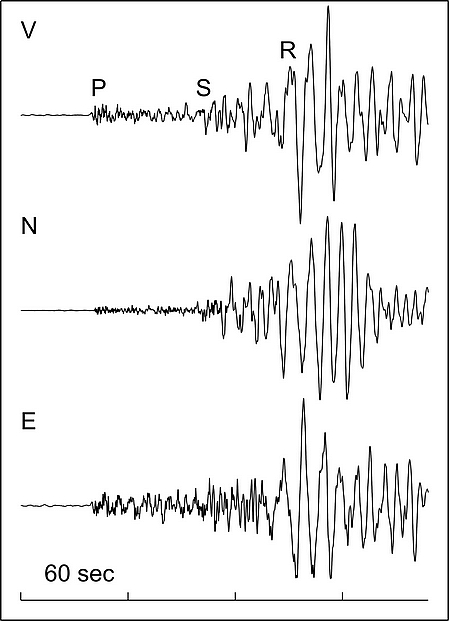 Seismes Waves_figure